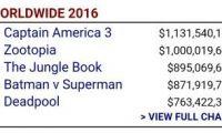 《疯狂动物城》全球票房已经超过10亿美元