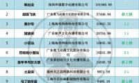 中国50大网络动画IP排行榜