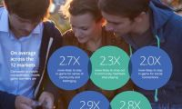Facebook:43%移动游戏玩家已为人父母
