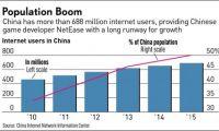 网易股价3年涨200%:游戏业务受益中国移动用户数增长