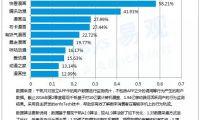 2016Q2中国移动动漫市场用户渗透率 快看漫画58.21%稳居第一