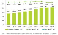 2016年Q2网络游戏市场规模持平 移动端占比近六成