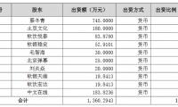 中文在线持5亿重金入股A站、G站 布局完整二次元产业链