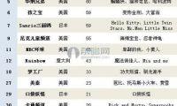 中国动漫授权市场逐渐打开 动漫衍生品进入快速发展阶段