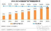 动漫逐步由亚文化向主流文化转变 2017年动漫行业产值将达1500亿