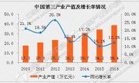 2017年中国动漫产业市场规模预测