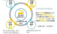 中国二次元产业:动画动漫多线开花 游戏潜力巨大
