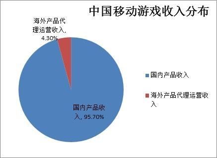 数据来源:伽马数据 中国游戏产业报告