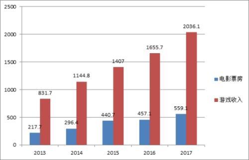 数据来源:中国游戏产业报告 伽马数据