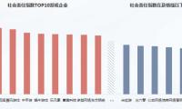 中国游戏企业社会责任报告: 7家企业不及格