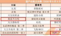 国产动画周点击榜 B站排名第一的仍是《元龙》
