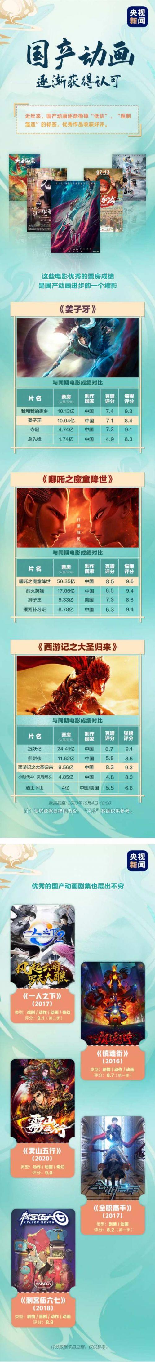 国产动画近年来成绩如何?中国动画在哪些方面仍存不足?