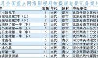 腾讯B站爱奇艺等又备案了47部网络动画